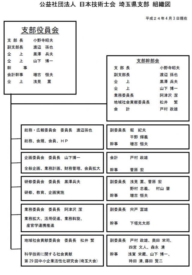 機構図について - 埼玉県 -