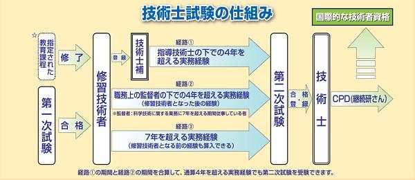 画像:技術士試験の仕組み